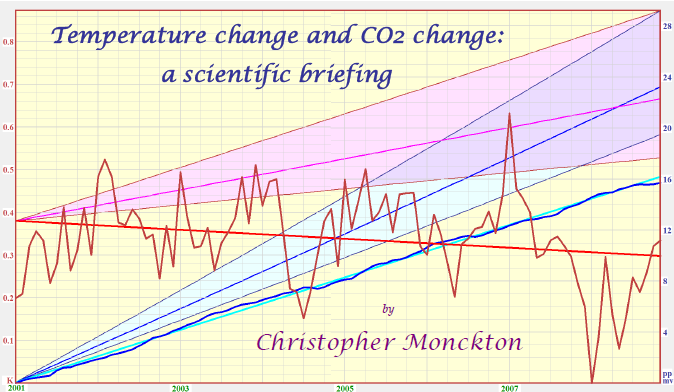 Temperature Change and CO2 Change - A Scientific Briefing